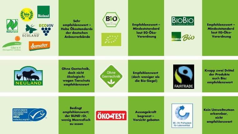 Massentierhaltung Biosiegel