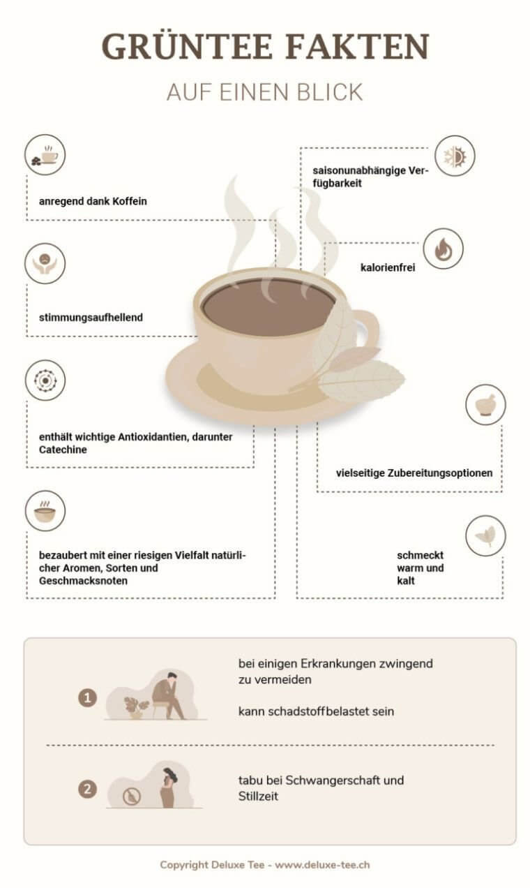 grüner Tee - Infografik
